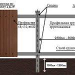 Как сделать сплошной деревянный забор из широкой доски