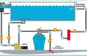 Фильтровальные установки для бассейнов